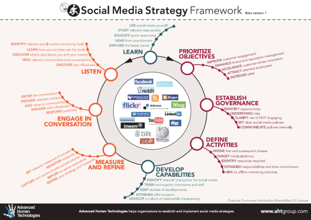 social-media-strategy-framework